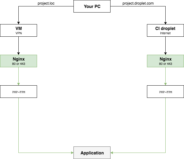 The map of a request for Nginx